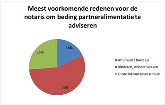 Samenlevingsovereenkomsten In De Notariële Praktijk Family Law